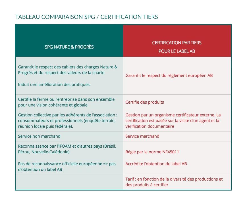 Tableau de comparaison SPG/certification des tiers